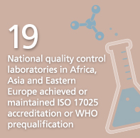 19 National quality control laboratories in Africa and Asia  achieved or maintained ISO 17025 accreditation