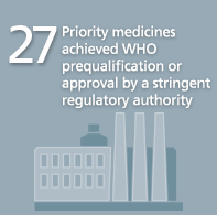 27 Priority medicine achieved WHO prequalification