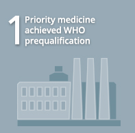 1 Priority medicine achieved WHO prequalification