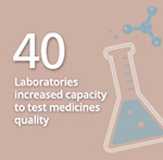 40 National laboratories increased capacity to test medicines quality