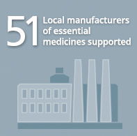 51 Local manufacturers of essential medicines supported